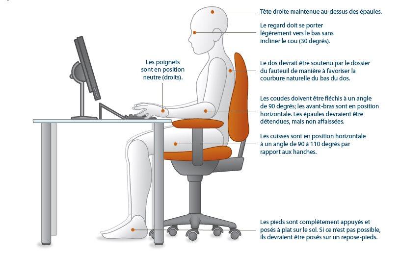 correction posturale posture au travail kiroclinique. Black Bedroom Furniture Sets. Home Design Ideas